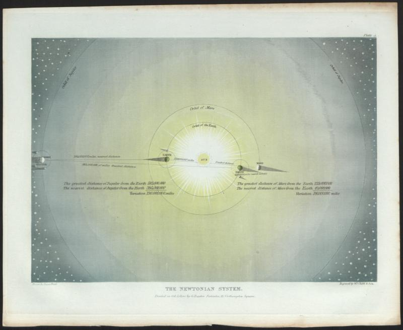 Baxter process colour print of 'The Newtonian System', drawn by Isaac Frost, engraved by W.P Clubb, London, 1846. Inventory number 37873